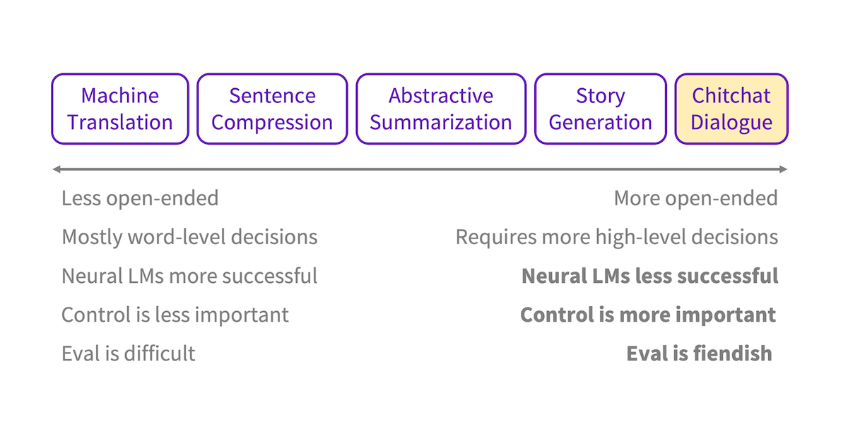 Diagram of natural language generation tasks