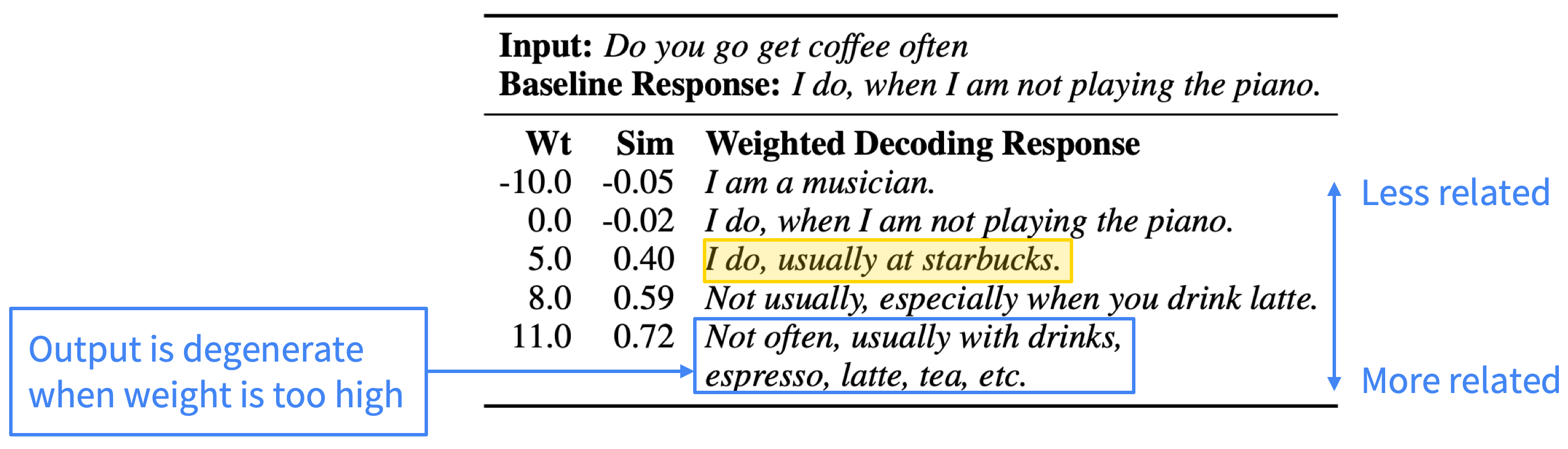 Example responses with varied response-relatedness