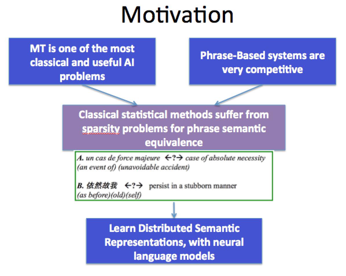 Bilingual Word Embeddings for Phrase-Based Machine Translation