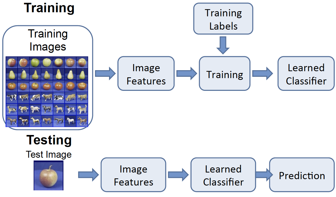 Flowchart on how a computer can identify an image.
