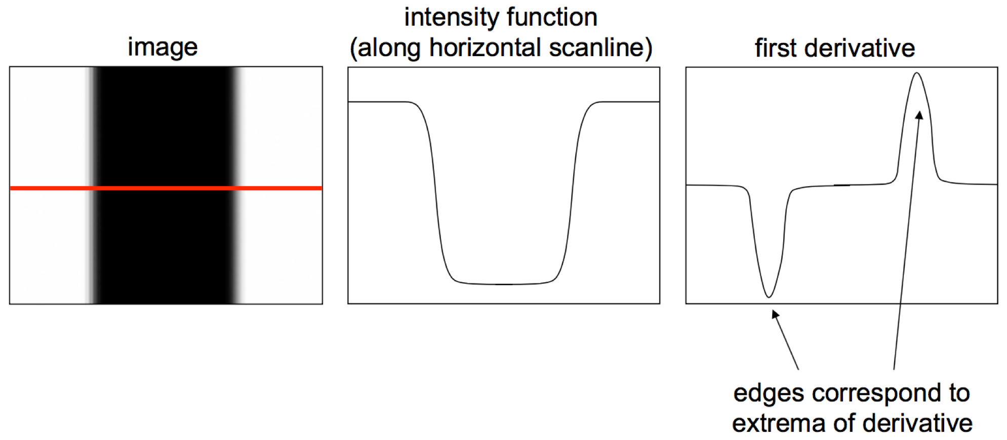 Images as Functions
